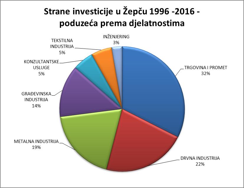 postojeci_investitori_zepce2